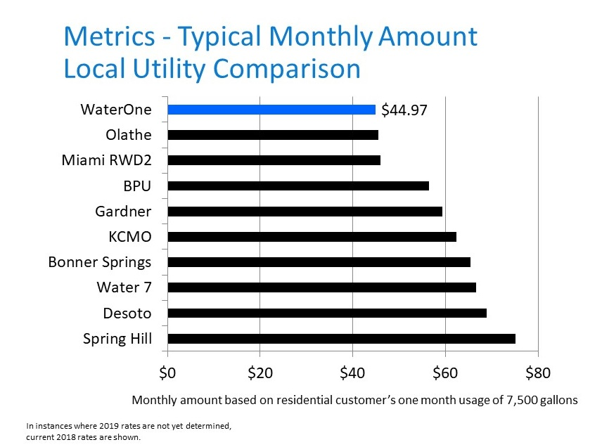 Local Rate Comparison
